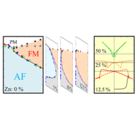 Phys  Rev  X 5, 031034 (2015) - Doping-Tunable Ferrimagnetic Phase