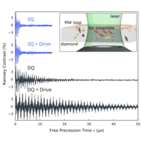 Phys Rev X 8 031025 2018 Ultralong Dephasing Times In Solid State Spin Ensembles Via Quantum Control