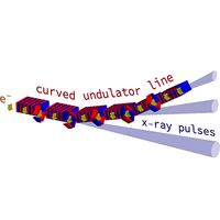 Microbunch Rotation and Coherent Undulator Radiation from a Kicked Electron Beam