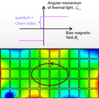 Proof of the Bulk-Edge Correspondence through a Link between Topological Photonics and Fluctuation-Electrodynamics