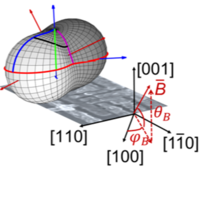 Controlling Spin-Orbit Interactions in Silicon Quantum Dots Using Magnetic Field Direction