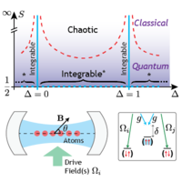 Integrable and Chaotic Dynamics of Spins Coupled to an Optical Cavity